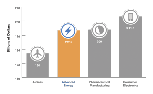 Advanced Energy Market is Bigger than the Airline Industry