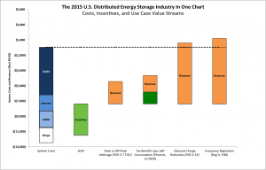 The distributed energy storage industry described in one chart
