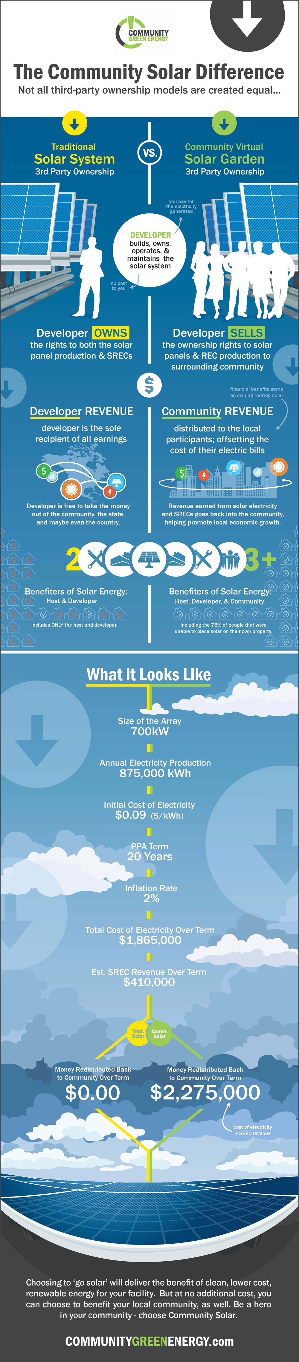 infographic-solardifference