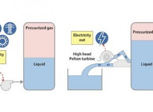 New Efficient Energy Storage System Extracts Energy from Thin Air